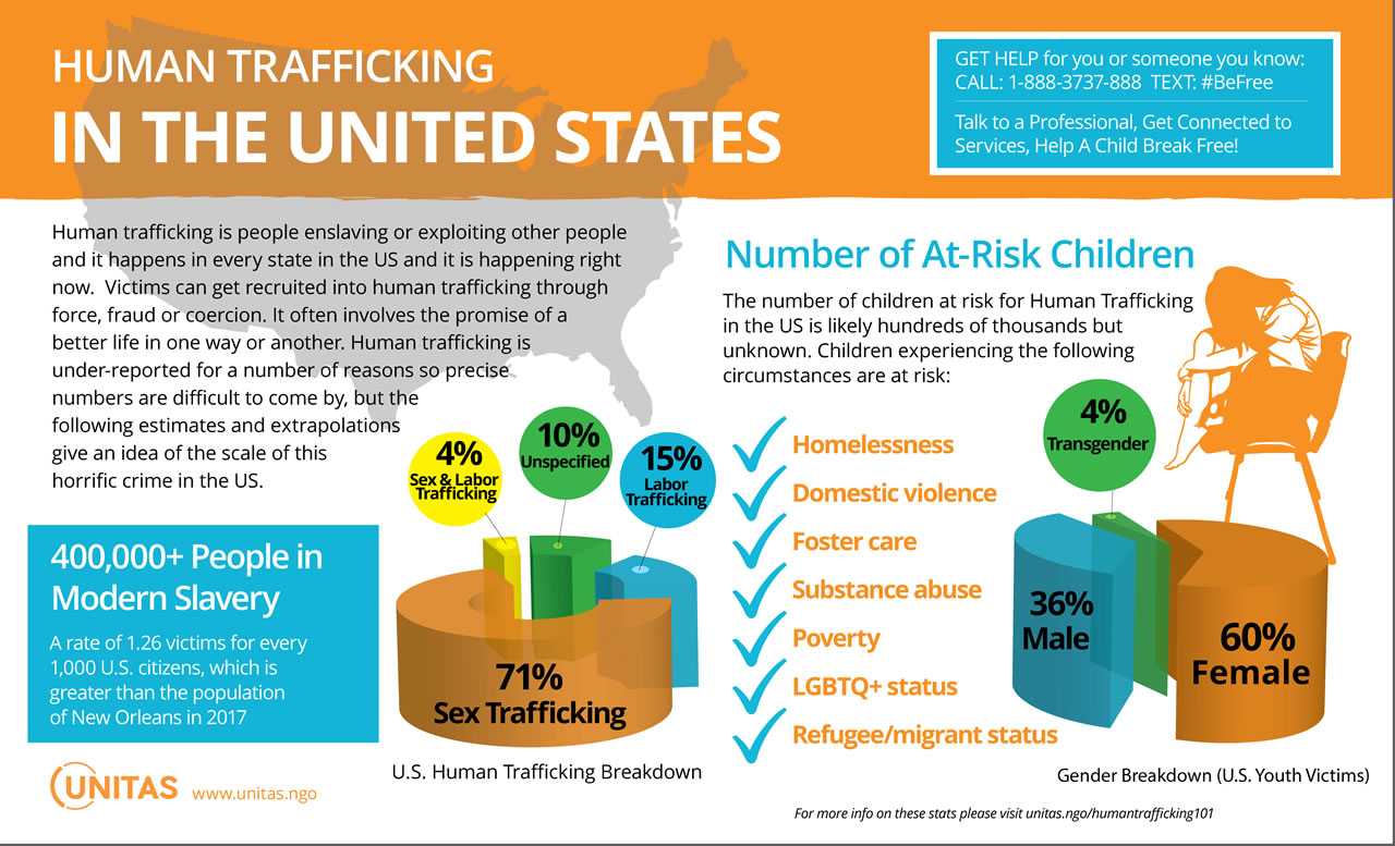 How Big is Human Trafficking In The U.S.?