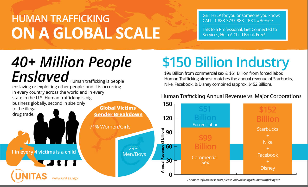 How Big is Human Trafficking Globally?